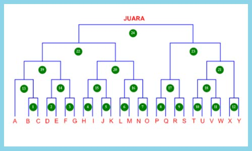 diagram peserta turnamen