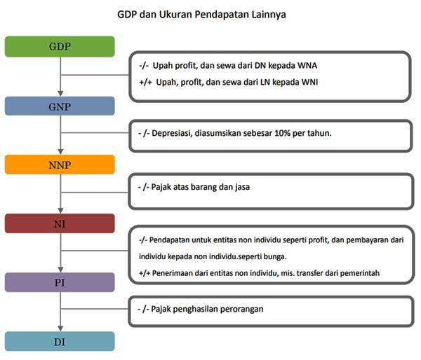 GDP dan Ukuran Pendapatan Lainnya