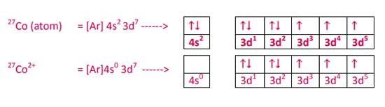 Konfigurasi elektron Co2