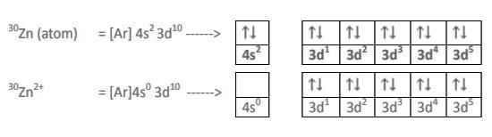 konfigurasi elektron untuk Zn2+